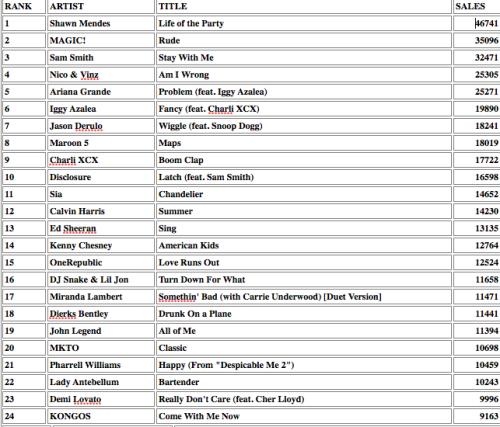 iTunes-Sales