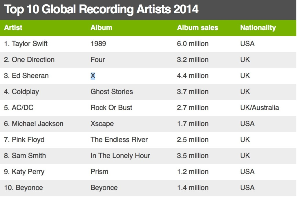 Top 10 Global Recording Artists