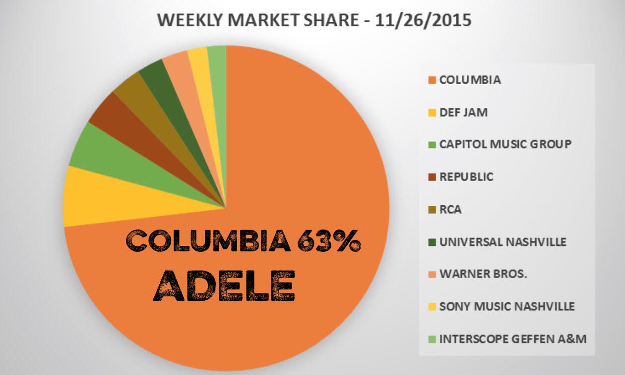 Columbia Market Share